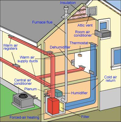 schéma chauffage central