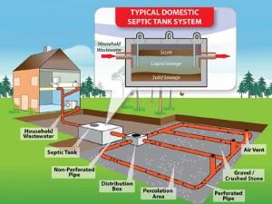 scéma système assainissement eaux usées domestiques